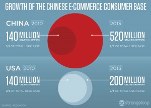 China's fast e-commerce growth