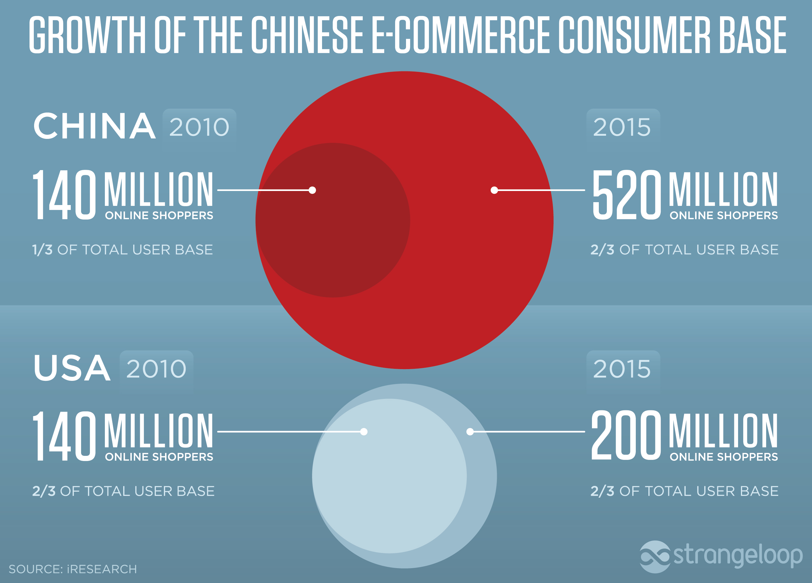 e-commerce development in china essay Grab ideas, see examples and create own perfect e-commerce essay and  research  opportunities and challenges of e-commerce development in china.