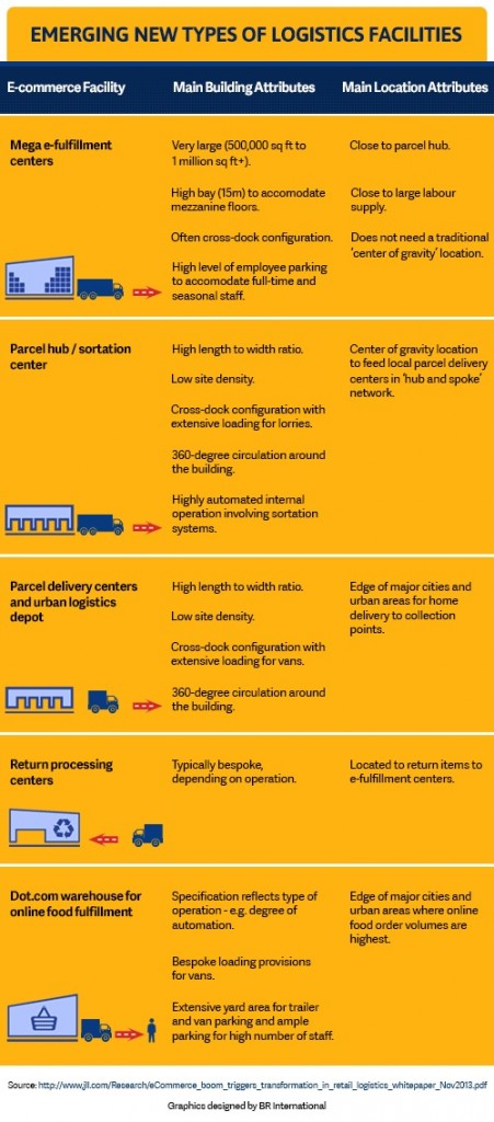 Infographic-of-emerging-new-types-of-logistics-facilities