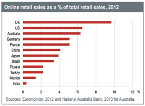 Online-retail-sales-for-2012-for-Australia