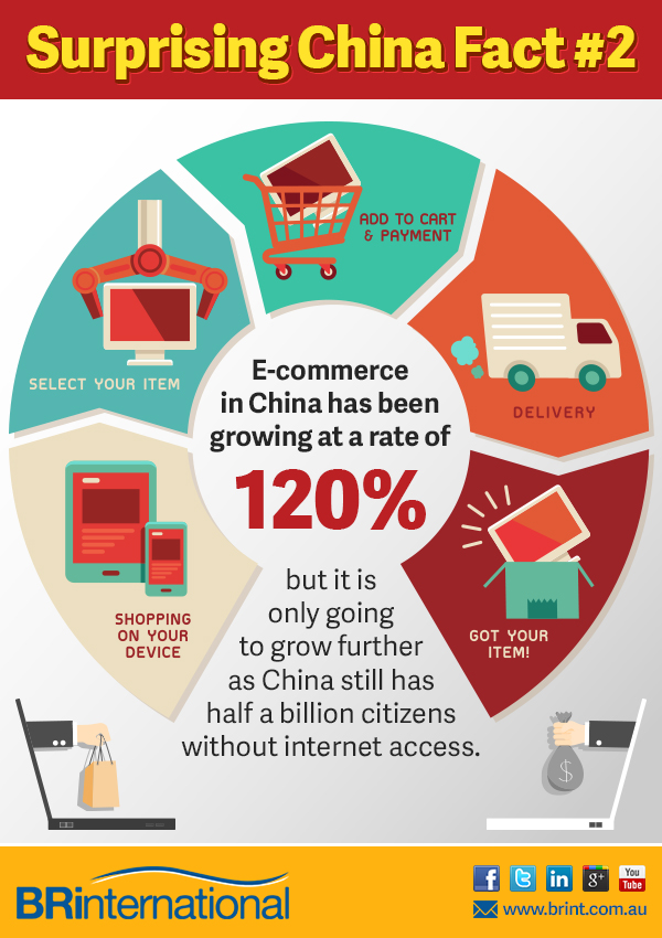 E-commerce growth of China