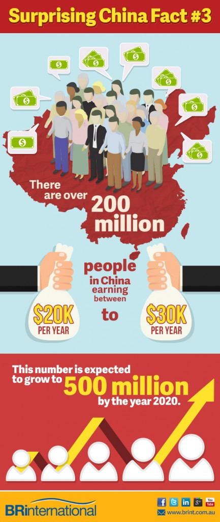 Over 200 million people in China is earning $20k to 30K per annum.