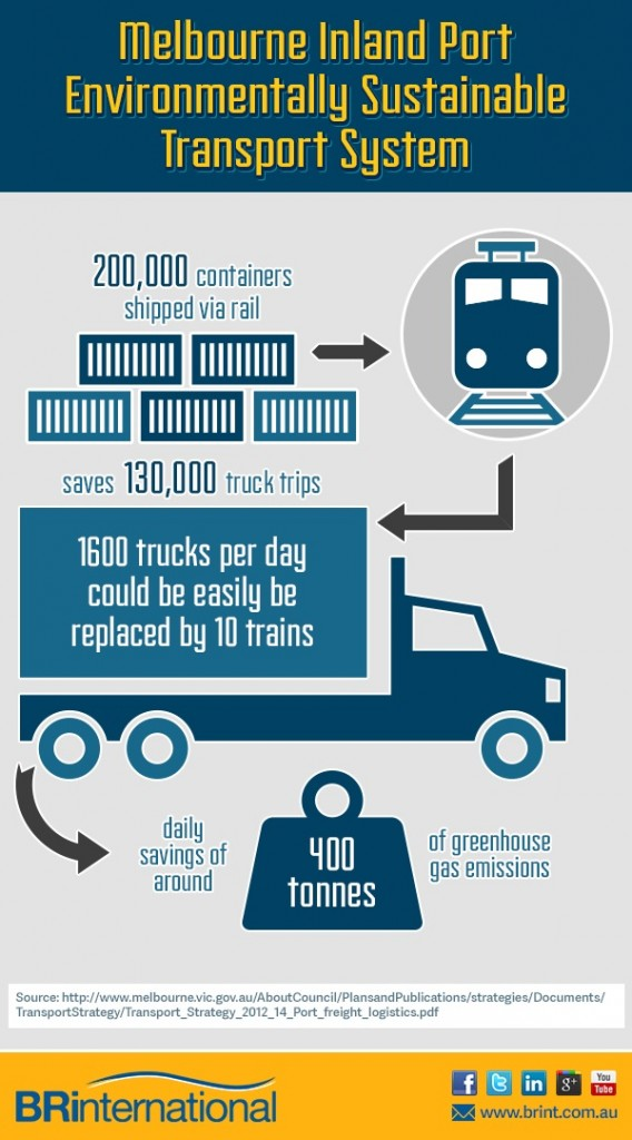 400,000 estimated annual savings on diesel from the Melbourne Inland Port