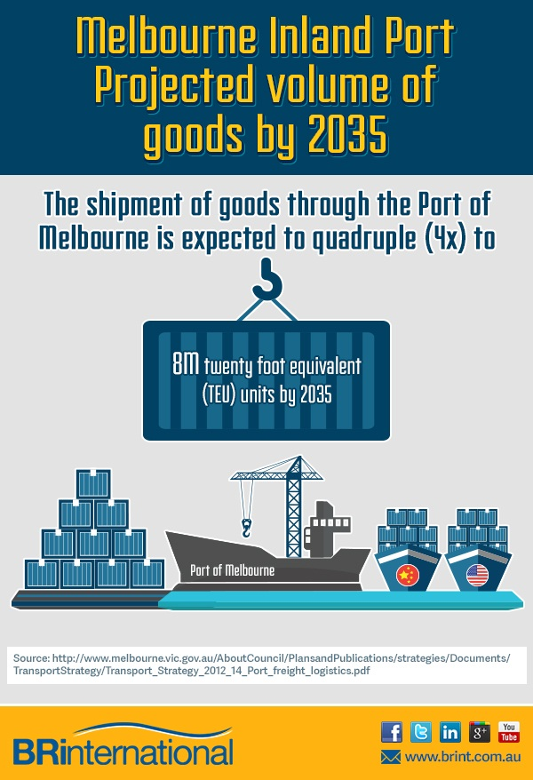 Estimate shipment volume increase at the Port of Melbourne by 2035